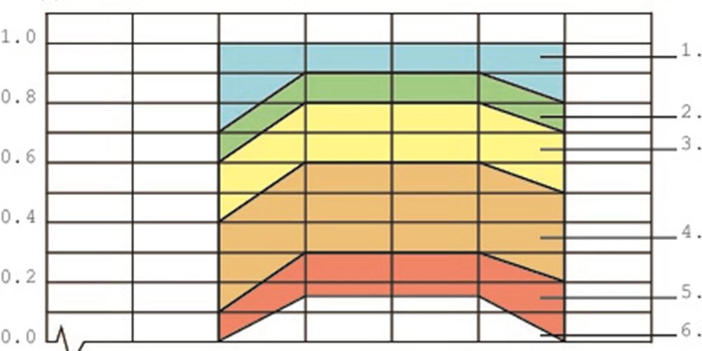 Sound absorption classes, www.ecophon.ua
